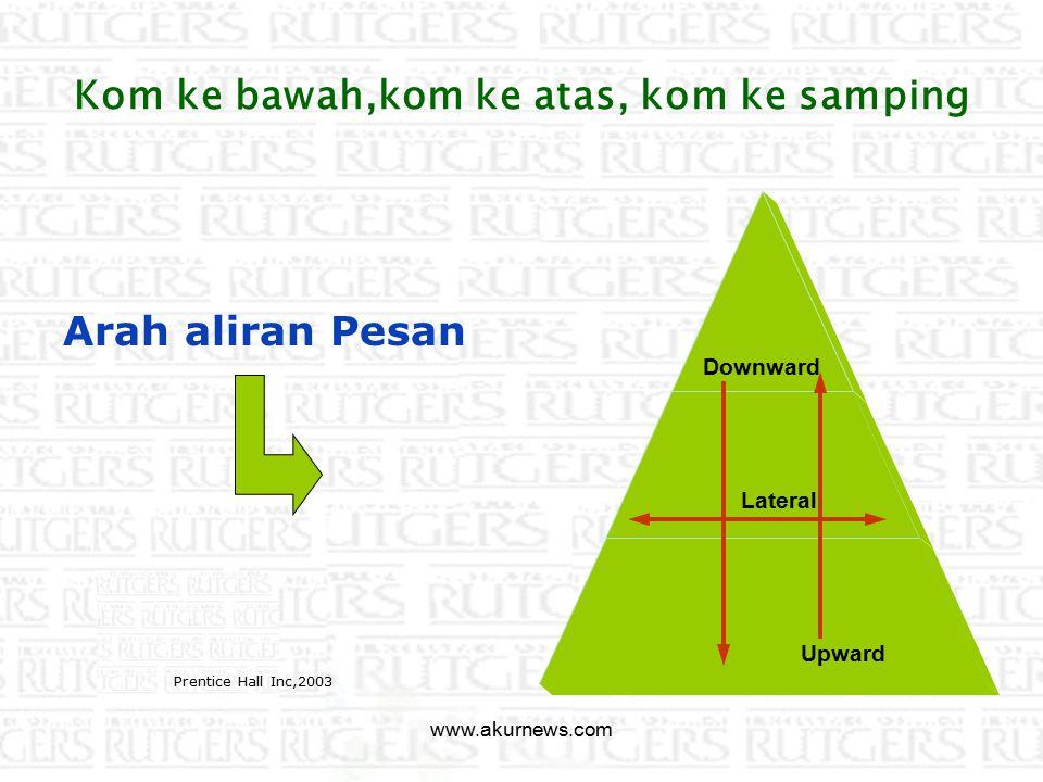 Perbandingan berdasar arah aliran JenisKom ke bawahKom ke atasKom ke samping AliranDari tingkatan manajemen puncak ke manj.