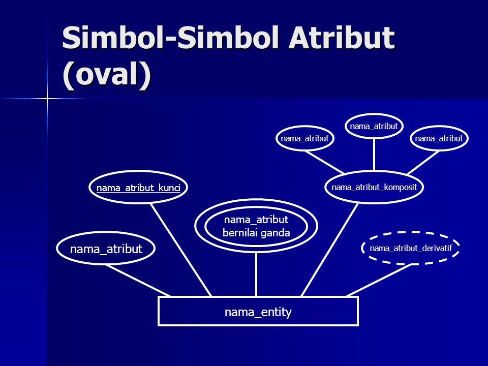 Simbol-Simbol Atribut (oval) nama_atribut bernilai ganda nama_entity nama_atribut_komposit nama_atribut_derivatif nama_atribut_kunci nama_atribut
