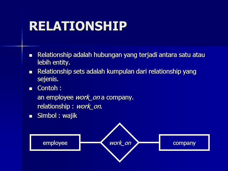 RELATIONSHIP Relationship adalah hubungan yang terjadi antara satu atau lebih entity. Relationship adalah hubungan yang terjadi antara satu atau lebih