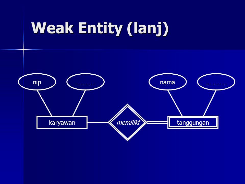 Weak Entity (lanj) karyawantanggungan memiliki nip…………nama…………