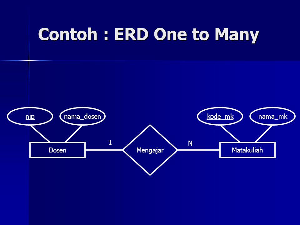 Contoh : ERD One to Many DosenMatakuliah Mengajar nipnama_dosenkode_mknama_mk 1 N