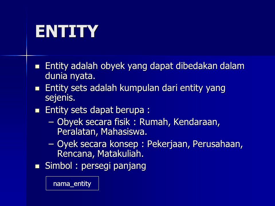 ENTITY Entity adalah obyek yang dapat dibedakan dalam dunia nyata. Entity adalah obyek yang dapat dibedakan dalam dunia nyata. Entity sets adalah kump