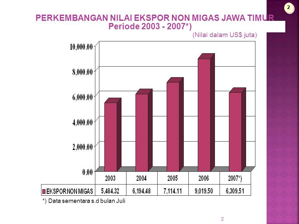 2 PERKEMBANGAN NILAI EKSPOR NON MIGAS JAWA TIMUR Periode 2003 - 2007*) (Nilai dalam US$ juta) 2 2 *) Data sementara s.d bulan Juli