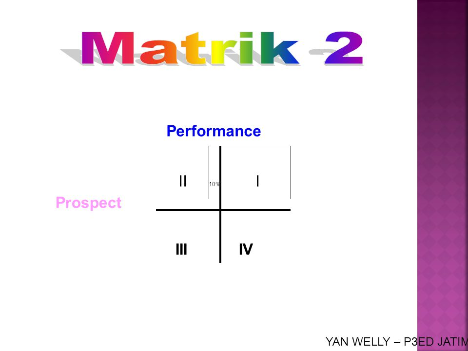 Performance II 10% I Prospect III IV YAN WELLY – P3ED JATIM