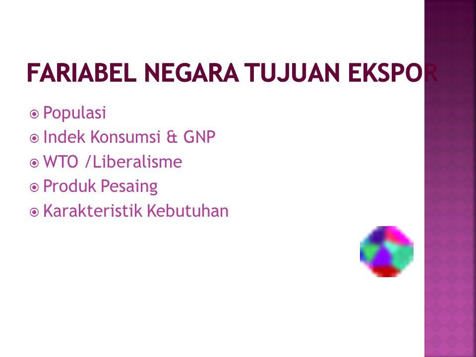  Populasi  Indek Konsumsi & GNP  WTO /Liberalisme  Produk Pesaing  Karakteristik Kebutuhan