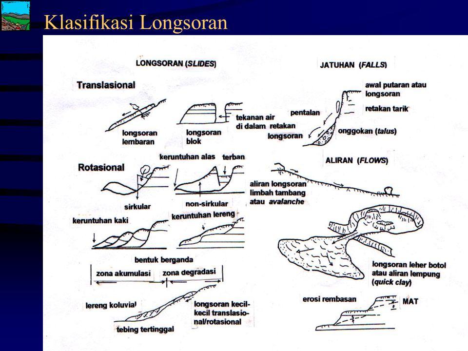 """Klasifikasi : Brownhead, 1984 (lihat gambar) Varnes, 1978 Coates, 1977 Tipe Slide saja yang bisa dihitung FS-nya Triaxial merupakan """"proses longsor di"""