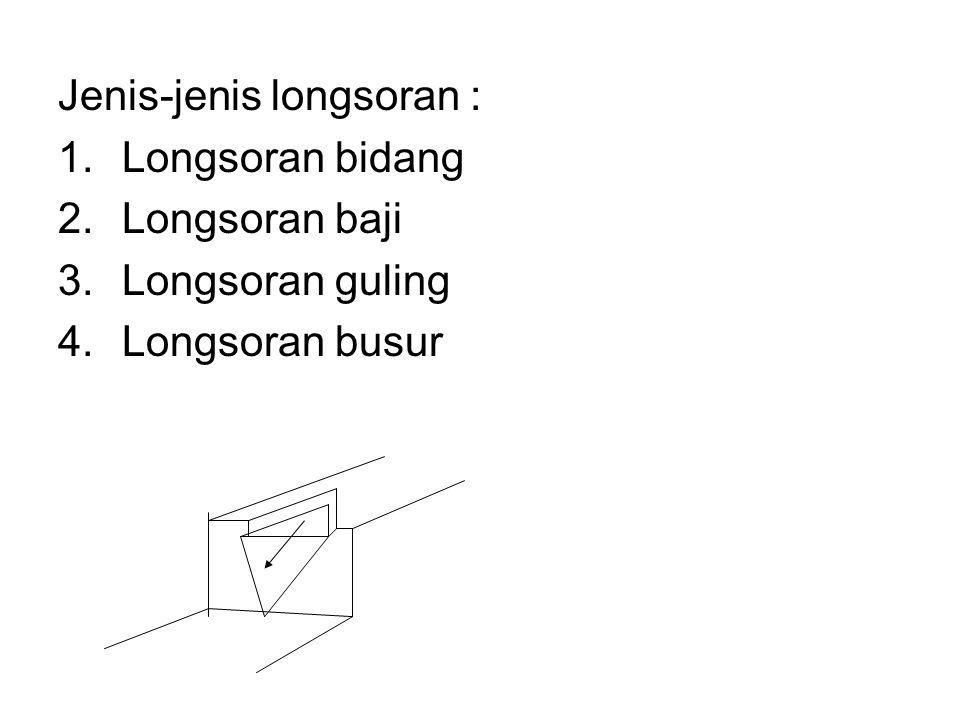 Jenis-jenis longsoran : 1.Longsoran bidang 2.Longsoran baji 3.Longsoran guling 4.Longsoran busur