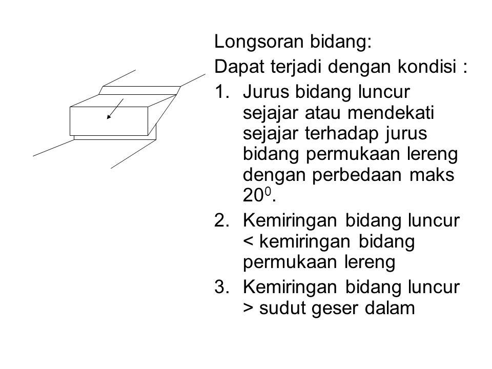 Longsoran bidang: Dapat terjadi dengan kondisi : 1.Jurus bidang luncur sejajar atau mendekati sejajar terhadap jurus bidang permukaan lereng dengan pe
