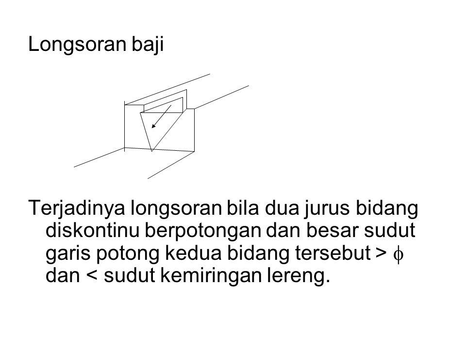 Longsoran baji Terjadinya longsoran bila dua jurus bidang diskontinu berpotongan dan besar sudut garis potong kedua bidang tersebut >  dan < sudut ke