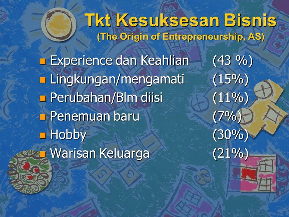 Tkt Kesuksesan Bisnis (The Origin of Entrepreneurship, AS) n Experience dan Keahlian (43 %) n Lingkungan/mengamati(15%) n Perubahan/Blm diisi(11%) n P