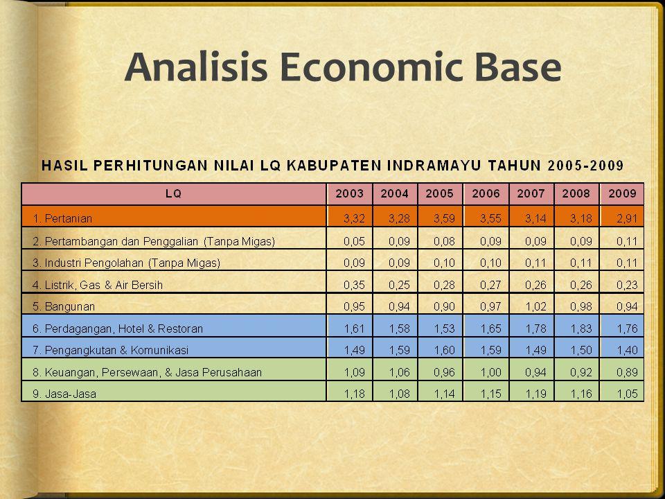 Analisis Economic Base