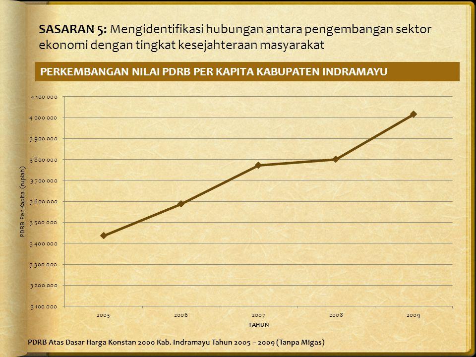 PDRB Atas Dasar Harga Konstan 2000 Kab.