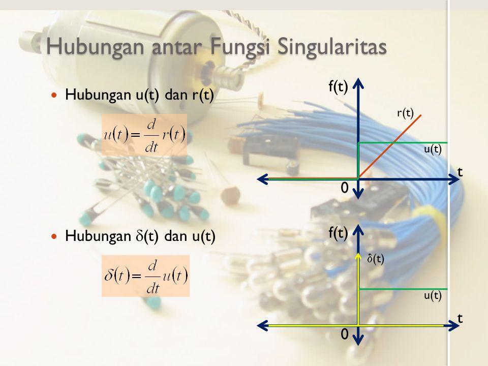 Hubungan antar Fungsi Singularitas Hubungan u(t) dan r(t) Hubungan  (t) dan u(t) f(t) t 0 t 0 r(t) u(t)  (t)