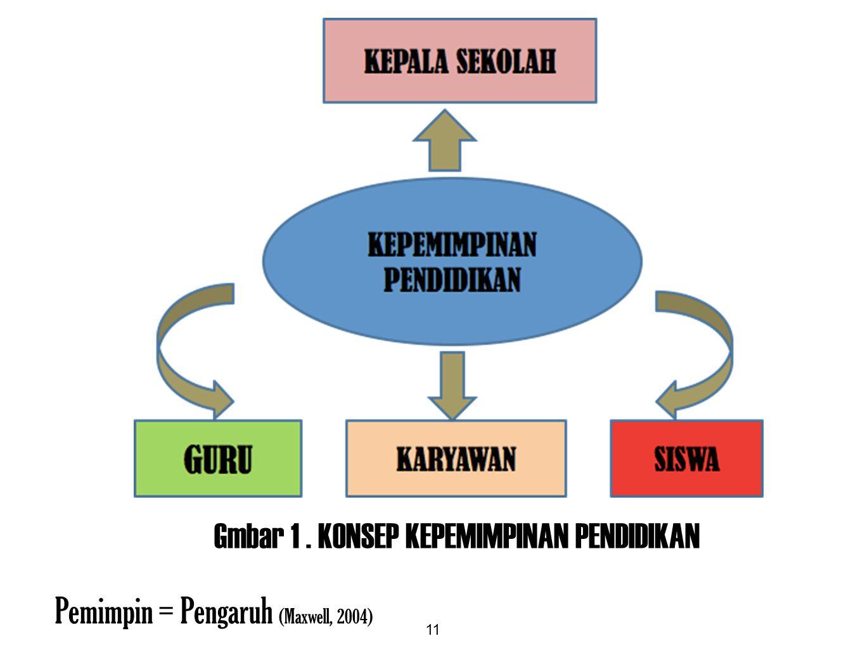 11 Gmbar 1. KONSEP KEPEMIMPINAN PENDIDIKAN Pemimpin = Pengaruh (Maxwell, 2004)