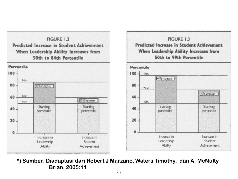 17 *) Sumber: Diadaptasi dari Robert J Marzano, Waters Timothy, dan A. McNulty Brian, 2005:11