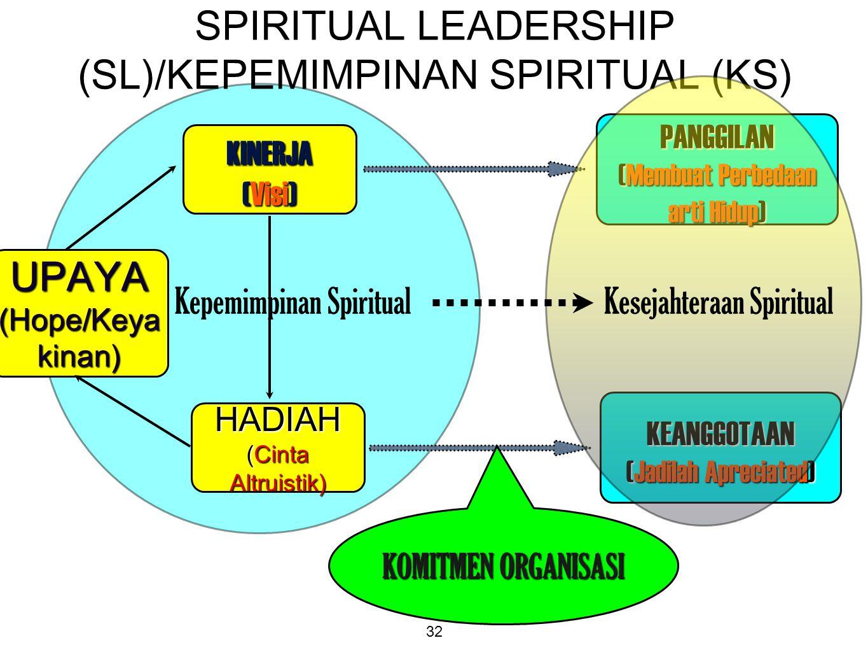 32 SPIRITUAL LEADERSHIP (SL)/KEPEMIMPINAN SPIRITUAL (KS) KINERJA (Visi) HADIAH (Cinta Altruistik) UPAYA (Hope/Keya kinan) PANGGILAN (Membuat Perbedaan