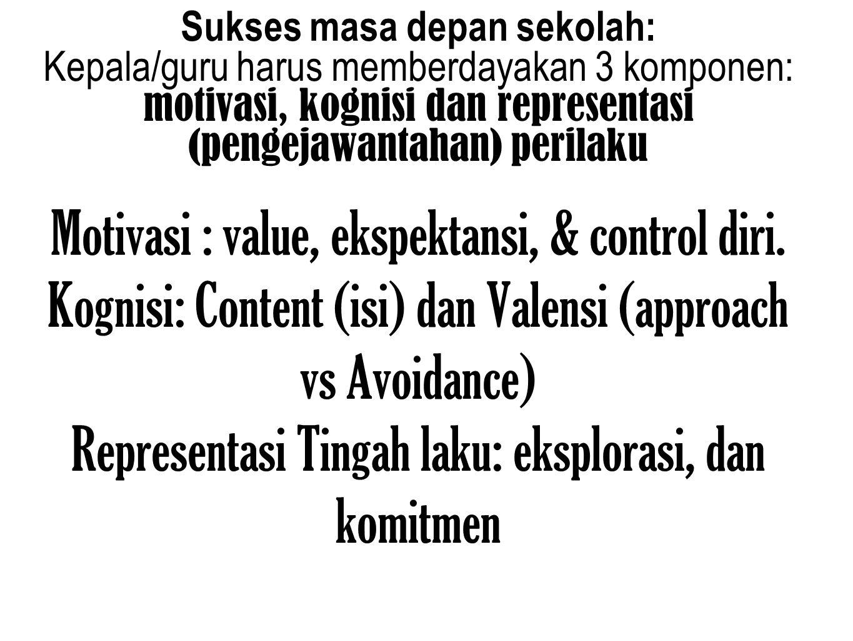 Sukses masa depan sekolah: Kepala/guru harus memberdayakan 3 komponen: motivasi, kognisi dan representasi (pengejawantahan) perilaku Motivasi : value,