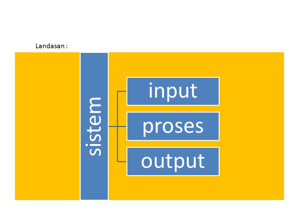 sistem input proses output Landasan :