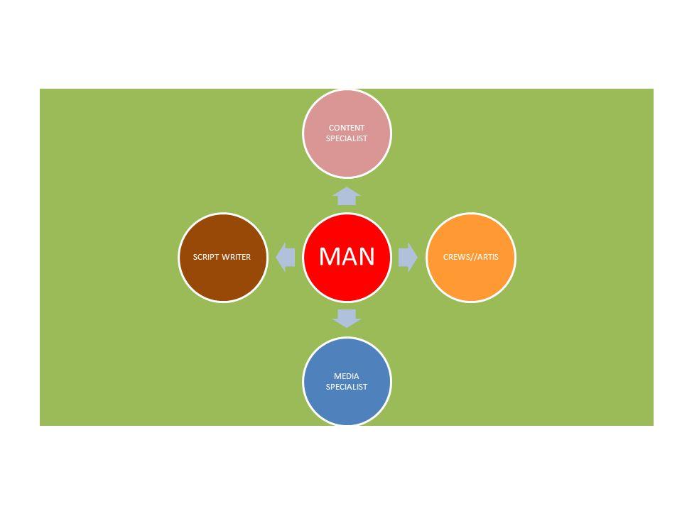 MAN CONTENT SPECIALIST CREWS//ARTIS MEDIA SPECIALIST SCRIPT WRITER