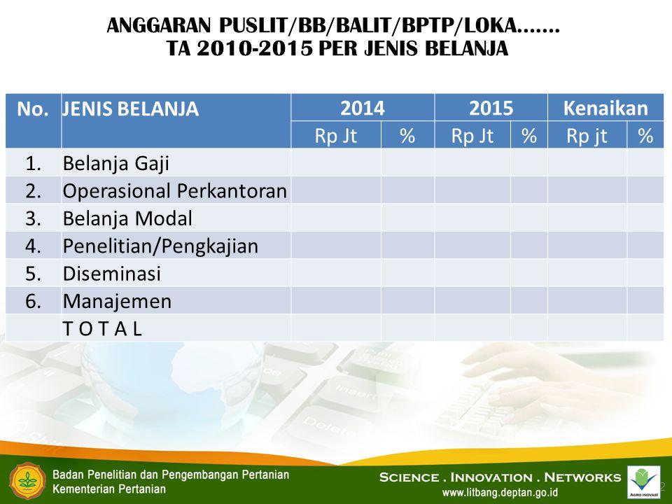 ANGGARAN PUSLIT/BB/BALIT/BPTP/LOKA……. TA 2010-2015 PER JENIS BELANJA 2 No. JENIS BELANJA 20142015Kenaikan Rp Jt% %Rp jt% 1.Belanja Gaji 2.Operasional
