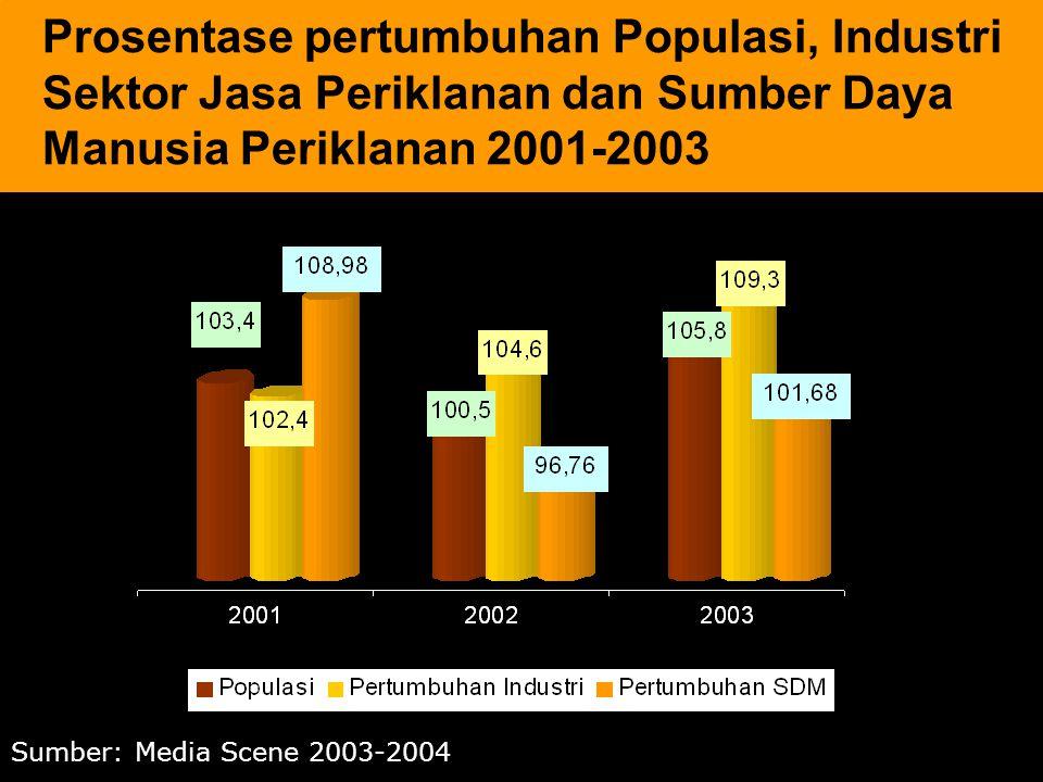 3 Sumber: Media Scene 2003-2004 Prosentase pertumbuhan Populasi, Industri Sektor Jasa Periklanan dan Sumber Daya Manusia Periklanan 2001-2003