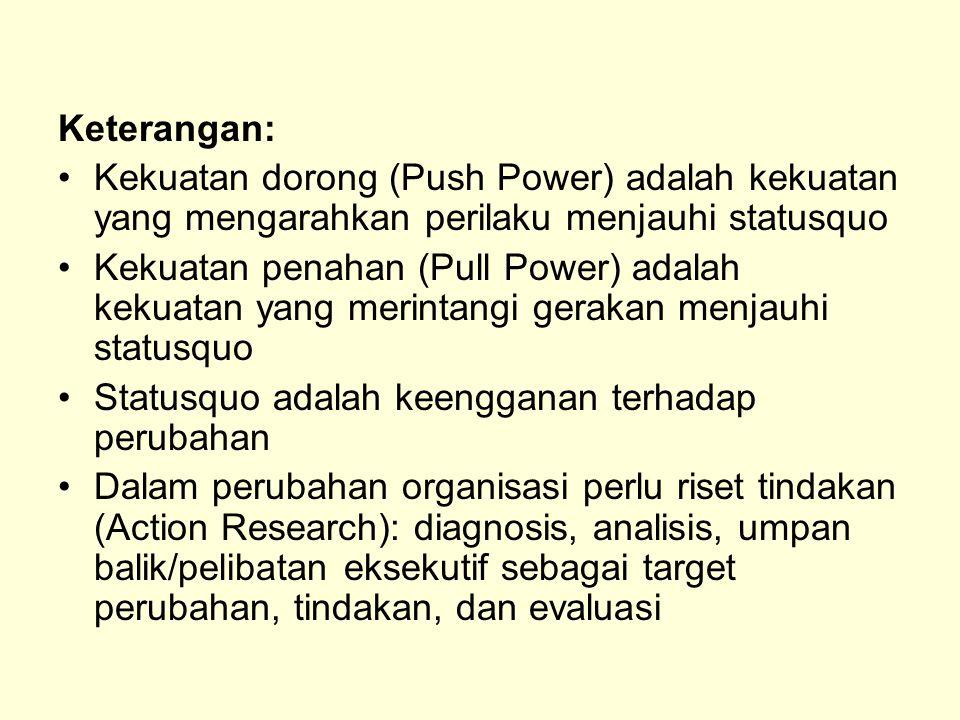 Keterangan: Kekuatan dorong (Push Power) adalah kekuatan yang mengarahkan perilaku menjauhi statusquo Kekuatan penahan (Pull Power) adalah kekuatan ya