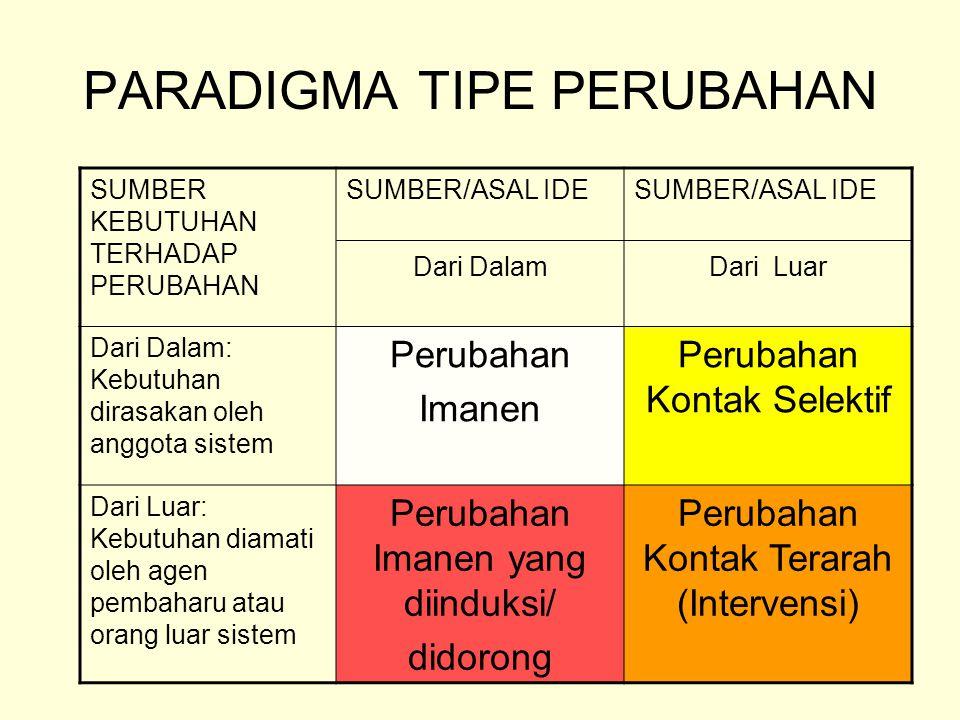 PARADIGMA TIPE PERUBAHAN SUMBER KEBUTUHAN TERHADAP PERUBAHAN SUMBER/ASAL IDE Dari Dalam SUMBER/ASAL IDE Dari Luar Dari Dalam: Kebutuhan dirasakan oleh