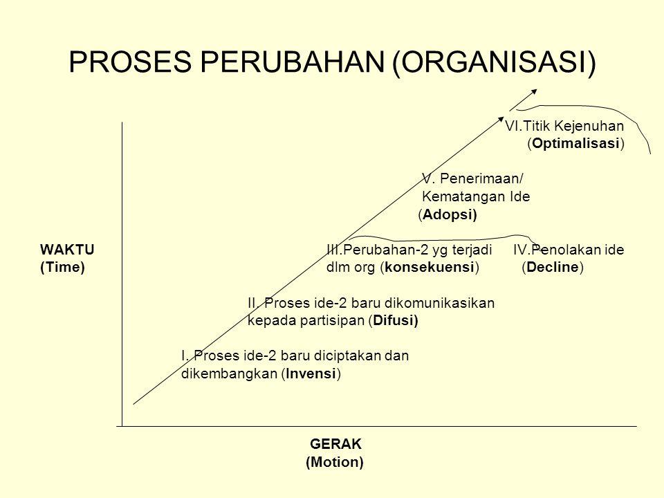 PROSES PERUBAHAN (ORGANISASI) VI.Titik Kejenuhan (Optimalisasi) V. Penerimaan/ Kematangan Ide (Adopsi) WAKTU III.Perubahan-2 yg terjadi IV.Penolakan i