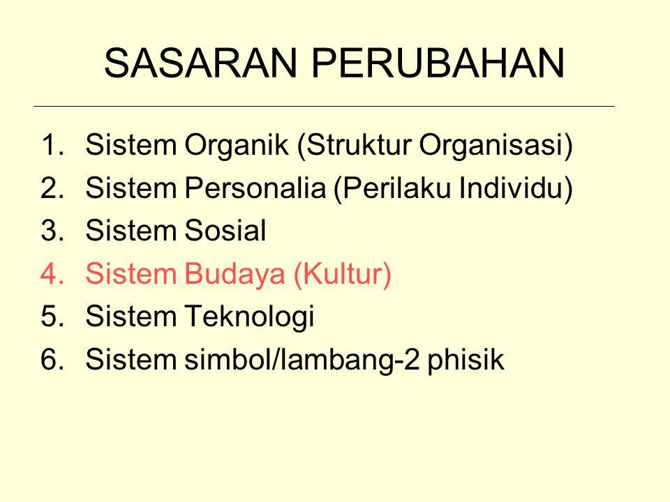 SASARAN PERUBAHAN 1.Sistem Organik (Struktur Organisasi) 2.Sistem Personalia (Perilaku Individu) 3.Sistem Sosial 4.Sistem Budaya (Kultur) 5.Sistem Tek