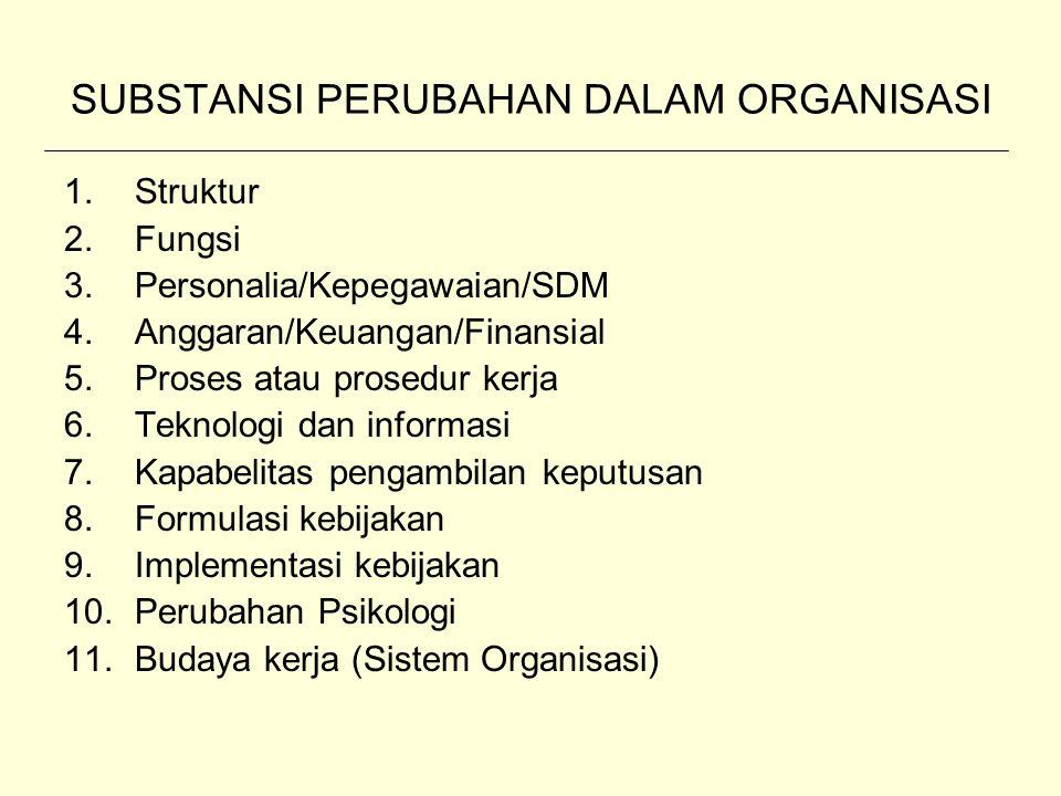 SUBSTANSI PERUBAHAN DALAM ORGANISASI 1.Struktur 2.Fungsi 3.Personalia/Kepegawaian/SDM 4.Anggaran/Keuangan/Finansial 5.Proses atau prosedur kerja 6.Tek