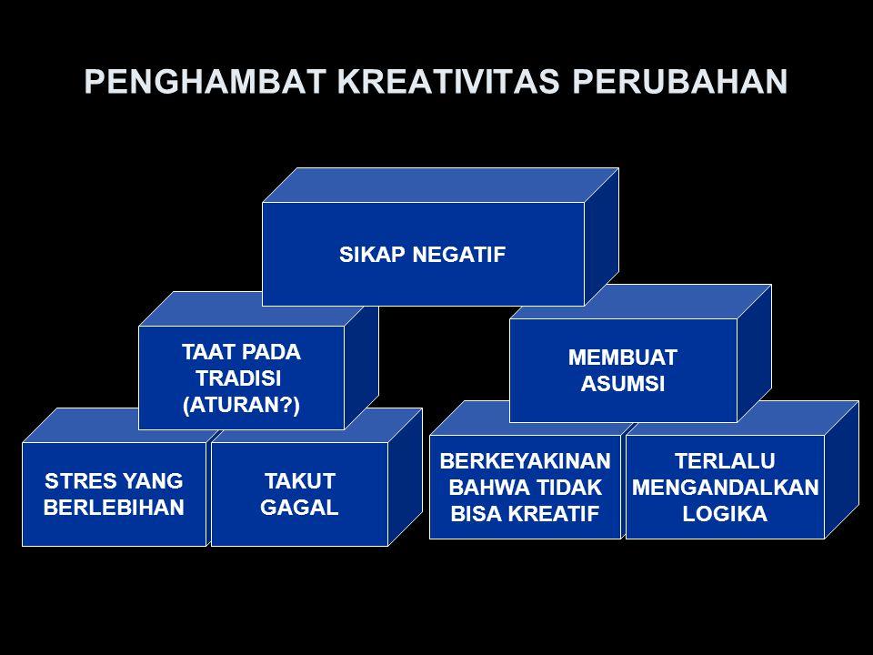 PENDORONG KREATIVITAS PERUBAHAN MAMPU MENYALURKAN STRES MEMAHAMI TEKNIK MENGAMBIL RESIKO MELANGGAR TRADISI (ATURAN?) YAKIN KALAU KREATIF (PASTI BISA) MENGGUNAKAN IMAJINASI & INTUISI MEMERIKSA ASUMSI MELAKUKAN PERUBAHAN SIKAP (MINDSET + CULTURALSET)