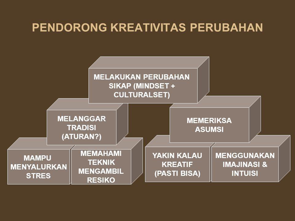 PENDORONG KREATIVITAS PERUBAHAN MAMPU MENYALURKAN STRES MEMAHAMI TEKNIK MENGAMBIL RESIKO MELANGGAR TRADISI (ATURAN?) YAKIN KALAU KREATIF (PASTI BISA)