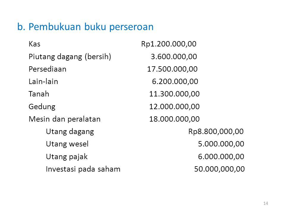 b. Pembukuan buku perseroan KasRp1.200.000,00 Piutang dagang (bersih) 3.600.000,00 Persediaan 17.500.000,00 Lain-lain6.200.000,00 Tanah 11.300.000,00
