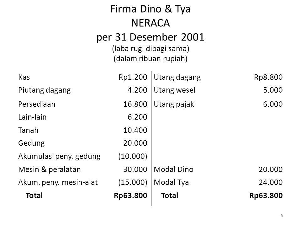 Firma Dino & Tya NERACA per 31 Desember 2001 (laba rugi dibagi sama) (dalam ribuan rupiah) KasRp1.200Utang dagangRp8.800 Piutang dagang4.200Utang wese