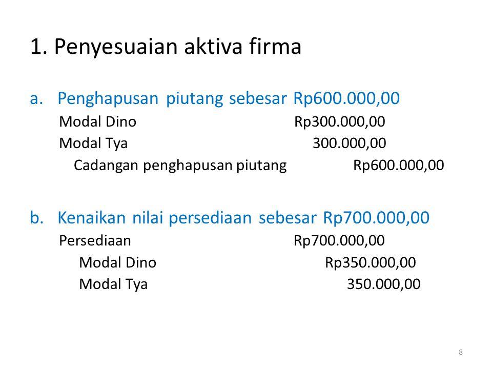 1. Penyesuaian aktiva firma a.Penghapusan piutang sebesar Rp600.000,00 Modal Dino Rp300.000,00 Modal Tya 300.000,00 Cadangan penghapusan piutang Rp600