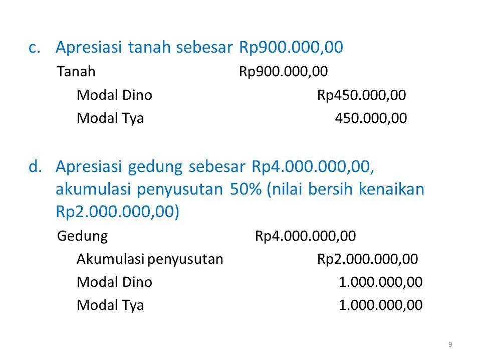e.Apresiasi mesin sebesar Rp6.000.000,00, akumulasi penyusutan 50% (nilai bersih kenaikan Rp3.000.000,00) MesinRp6.000.000,00 Akumulasi penyusutanRp3.000.000,00 Modal Dino 1.500.000,00 Modal Tya 1.500.000,00 10