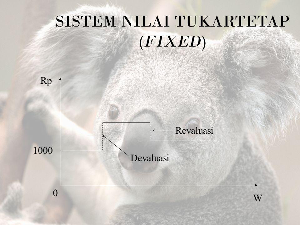 SISTEM NILAI TUKARTETAP (FIXED) Rp 1000 0 W Revaluasi Devaluasi