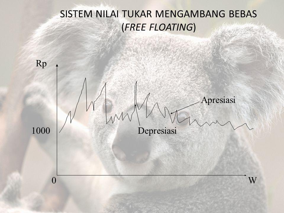 SISTEM NILAI TUKAR MENGAMBANG BEBAS (FREE FLOATING) Rp 1000 0W Depresiasi Apresiasi