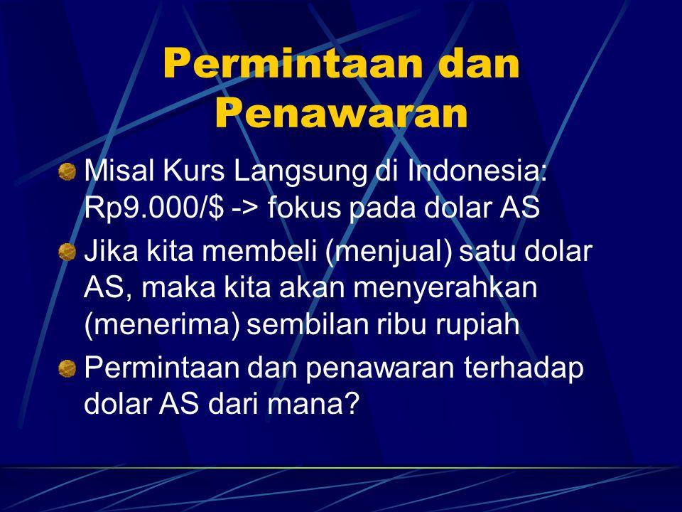 Permintaan dan Penawaran Terhadap US$ Model dua negara: Indonesia dan AS (Rupiah-$) Permintaan terhadap $ datang dari (diturunkan, derived from) dari permintaan terhadap produk-produk AS, sekuritas dengan denominasi $ Penawaran $ datang dari $ yang akan ditukarkan ke Rupiah (untuk membeli barang Indonesia)