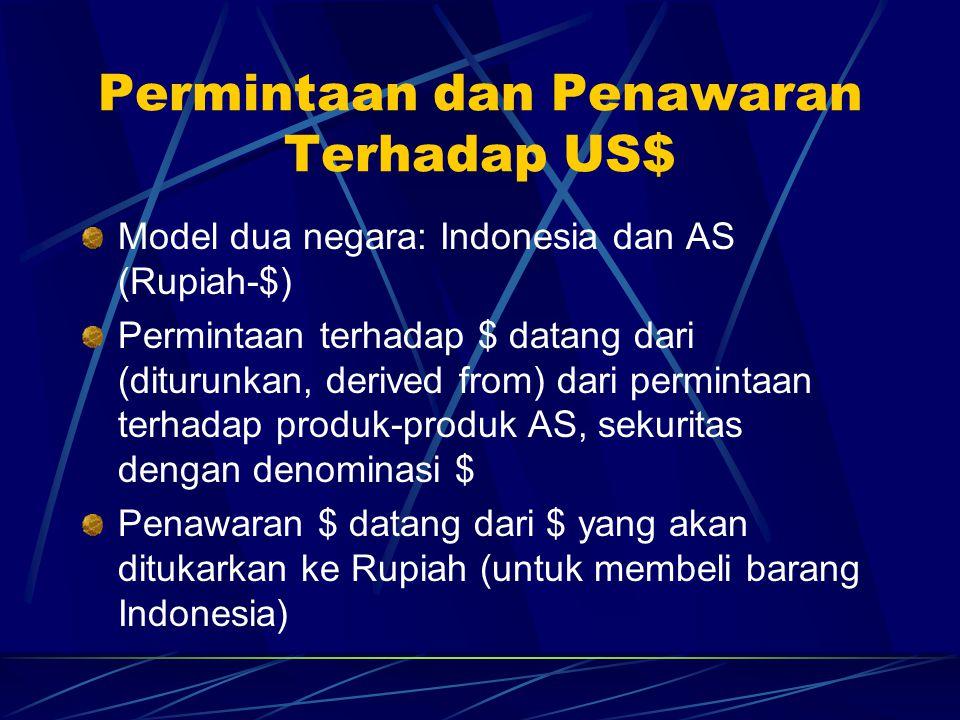 Permintaan dan Penawaran Terhadap US$ Model dua negara: Indonesia dan AS (Rupiah-$) Permintaan terhadap $ datang dari (diturunkan, derived from) dari