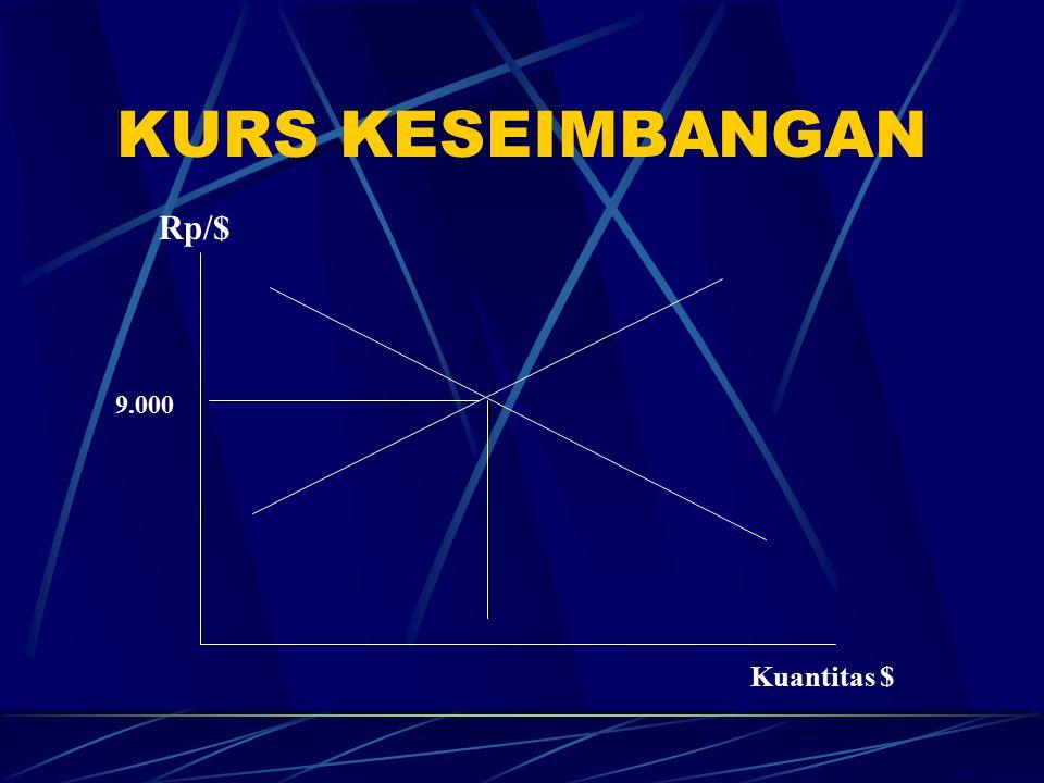 KURS KESEIMBANGAN Kuantitas $ Rp/$ 9.000