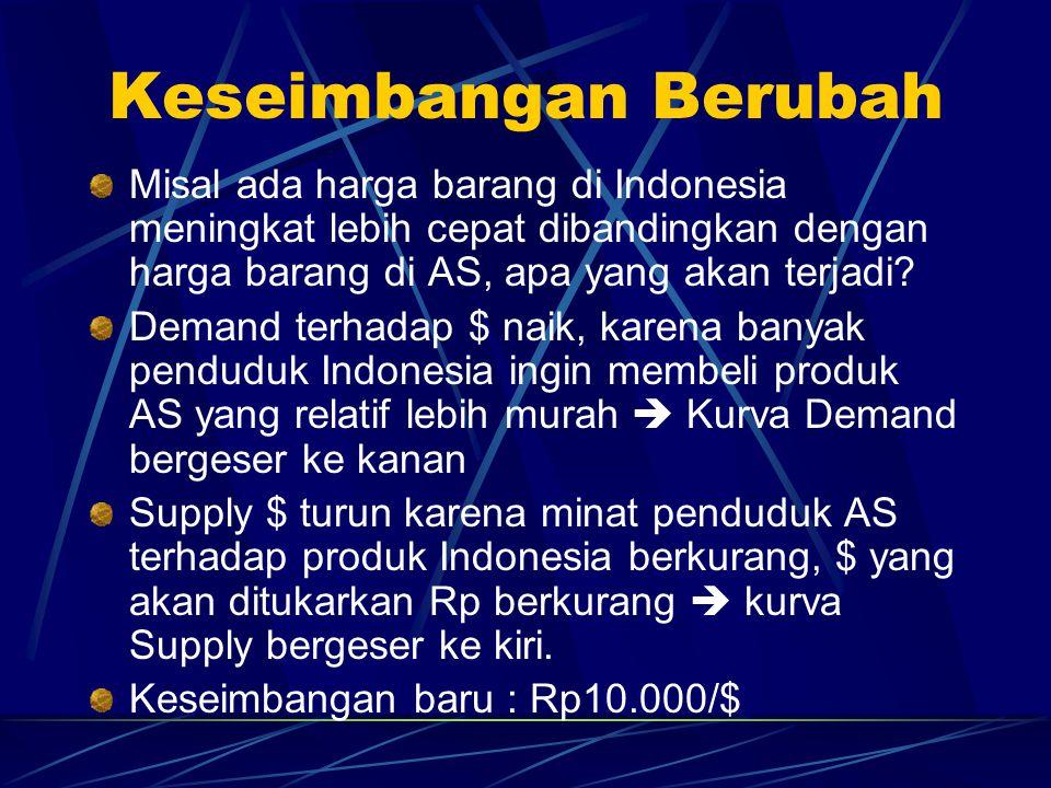 Keseimbangan Berubah Misal ada harga barang di Indonesia meningkat lebih cepat dibandingkan dengan harga barang di AS, apa yang akan terjadi? Demand t