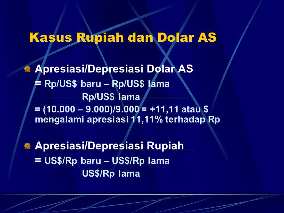 Kasus Rupiah dan Dolar AS Apresiasi/Depresiasi Dolar AS = Rp/US$ baru – Rp/US$ lama Rp/US$ lama = (10.000 – 9.000)/9.000 = +11,11 atau $ mengalami apresiasi 11,11% terhadap Rp Apresiasi/Depresiasi Rupiah = US$/Rp baru – US$/Rp lama US$/Rp lama