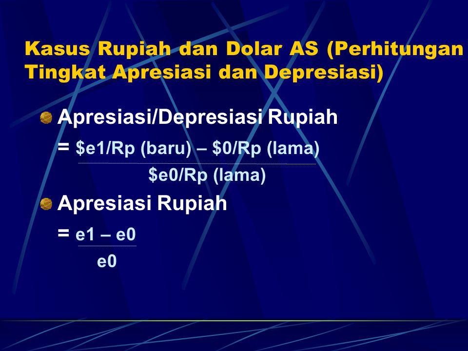 Kasus Rupiah dan Dolar AS (Perhitungan Tingkat Apresiasi dan Depresiasi) Apresiasi/Depresiasi Dolar = Rp/$ (baru) – Rp/$ (lama) Rp/$ (lama) Depresiasi Dolar = (1/e1) – (1/e0) = e0 – e1 = (e0/e1) – 1 (1/e0) e1 Hasil : tanda minus berarti depresiasi tanda plus berarti apresiasi