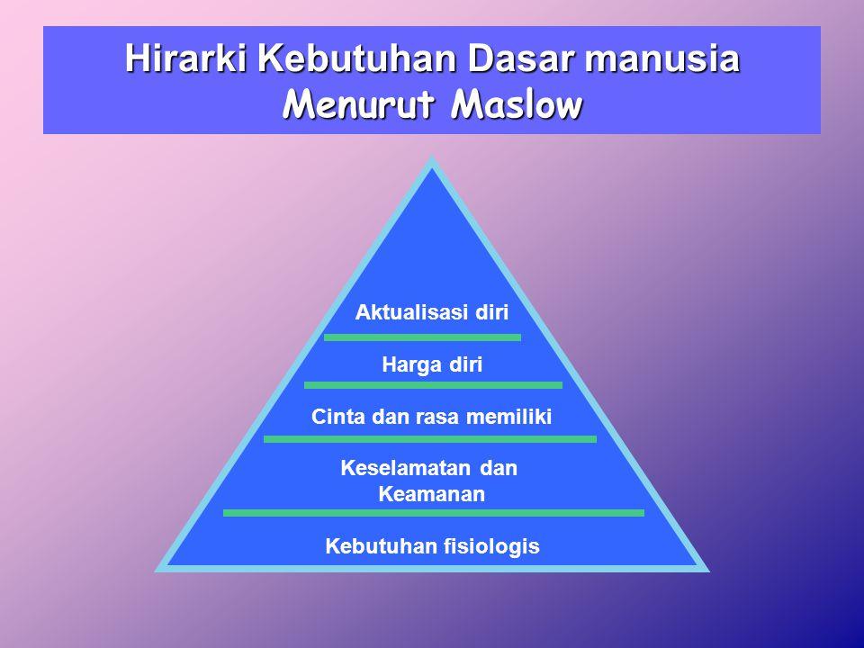 Hirarki Kebutuhan Dasar manusia Menurut Maslow Aktualisasi diri Harga diri Cinta dan rasa memiliki Keselamatan dan Keamanan Kebutuhan fisiologis