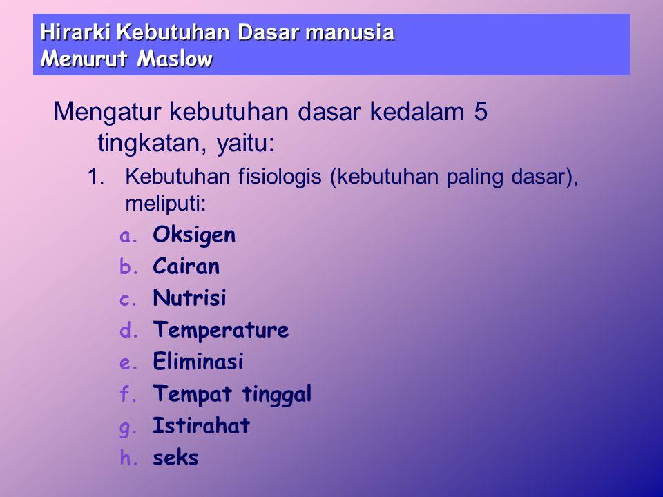 Hirarki Kebutuhan Dasar manusia Menurut Maslow Mengatur kebutuhan dasar kedalam 5 tingkatan, yaitu: 1.