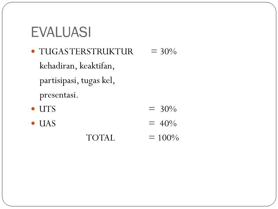 EVALUASI TUGAS TERSTRUKTUR = 30% kehadiran, keaktifan, partisipasi, tugas kel, presentasi. UTS = 30% UAS = 40% TOTAL = 100%
