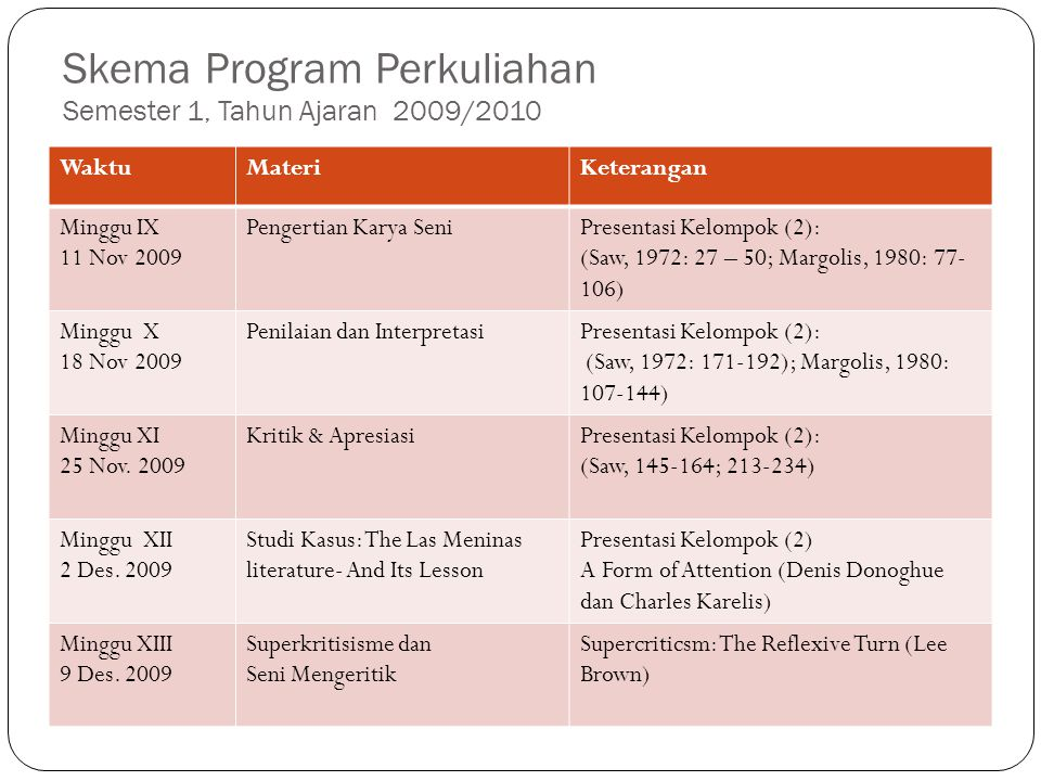 Skema Program Perkuliahan Semester 1, Tahun Ajaran 2009/2010 WaktuMateriKeterangan Minggu IX 11 Nov 2009 Pengertian Karya SeniPresentasi Kelompok (2): (Saw, 1972: 27 – 50; Margolis, 1980: 77- 106) Minggu X 18 Nov 2009 Penilaian dan InterpretasiPresentasi Kelompok (2): (Saw, 1972: 171-192); Margolis, 1980: 107-144) Minggu XI 25 Nov.