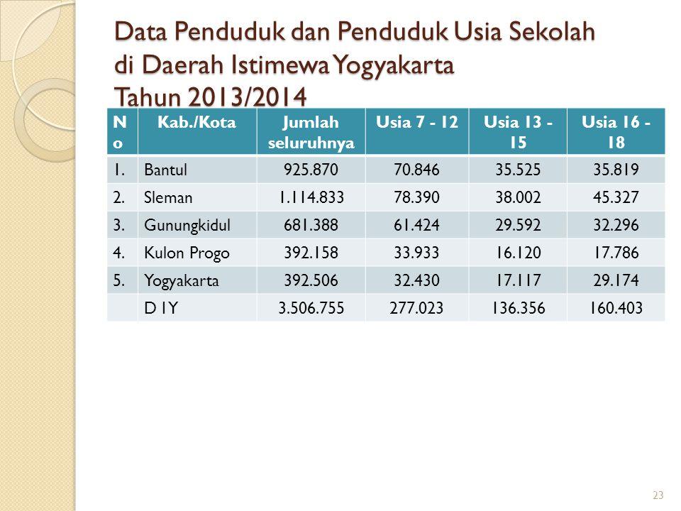 Data Penduduk dan Penduduk Usia Sekolah di Daerah Istimewa Yogyakarta Tahun 2013/2014 NoNo Kab./KotaJumlah seluruhnya Usia 7 - 12Usia 13 - 15 Usia 16
