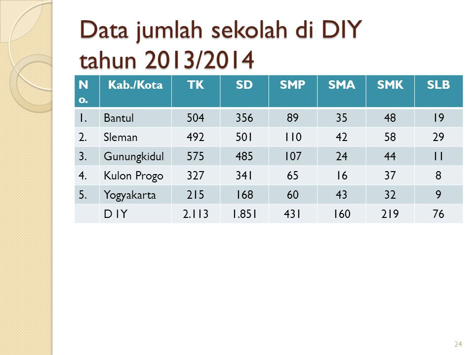 Data jumlah sekolah di DIY tahun 2013/2014 N o. Kab./KotaTKSDSMPSMASMKSLB 1.Bantul50435689354819 2.Sleman492501110425829 3.Gunungkidul575485107244411